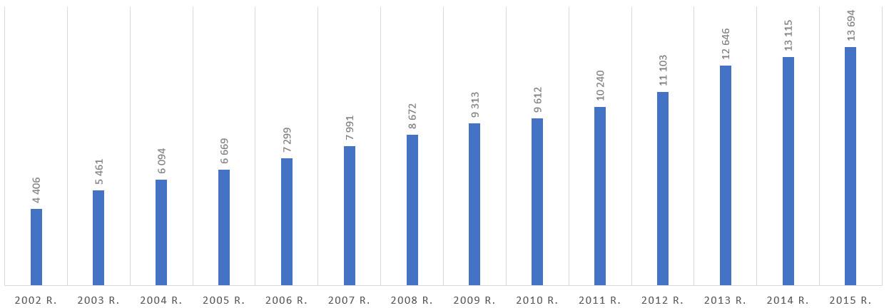 Liczba ekip wyjazdowych w latach 2002-2015