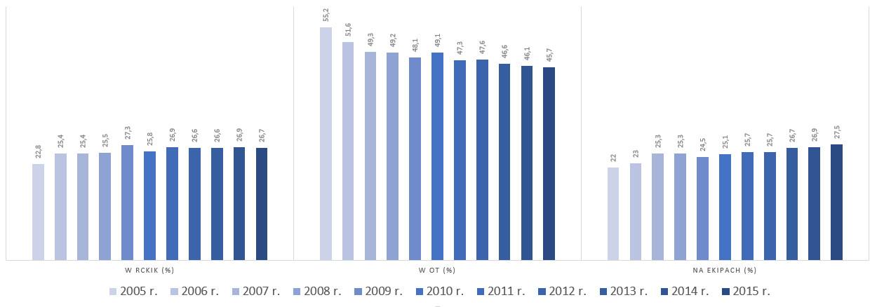 Gdzie pobierano krew pełną w latach 2005-2015