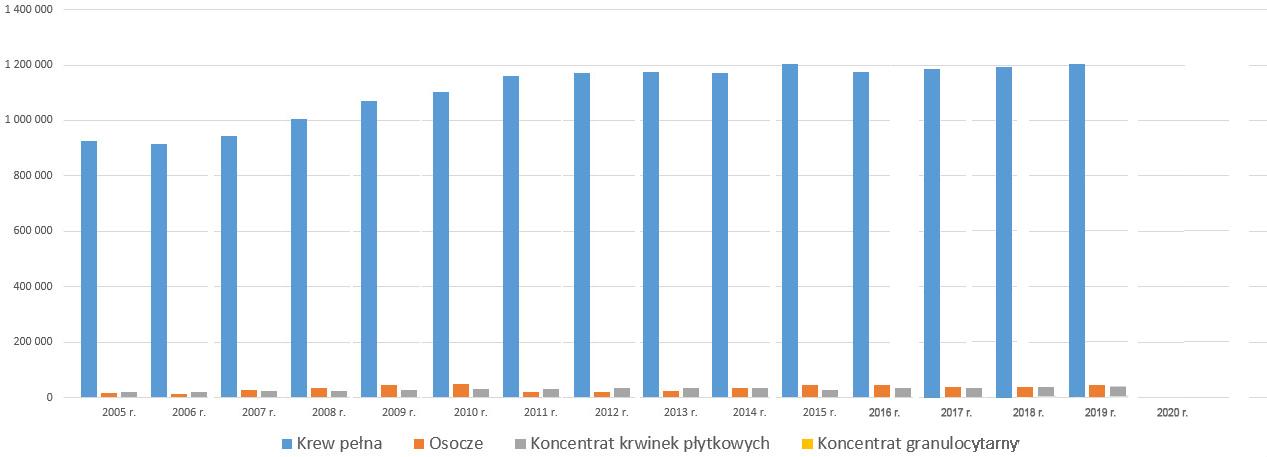 Donacje krwi i jej składników w latach 2005-2015