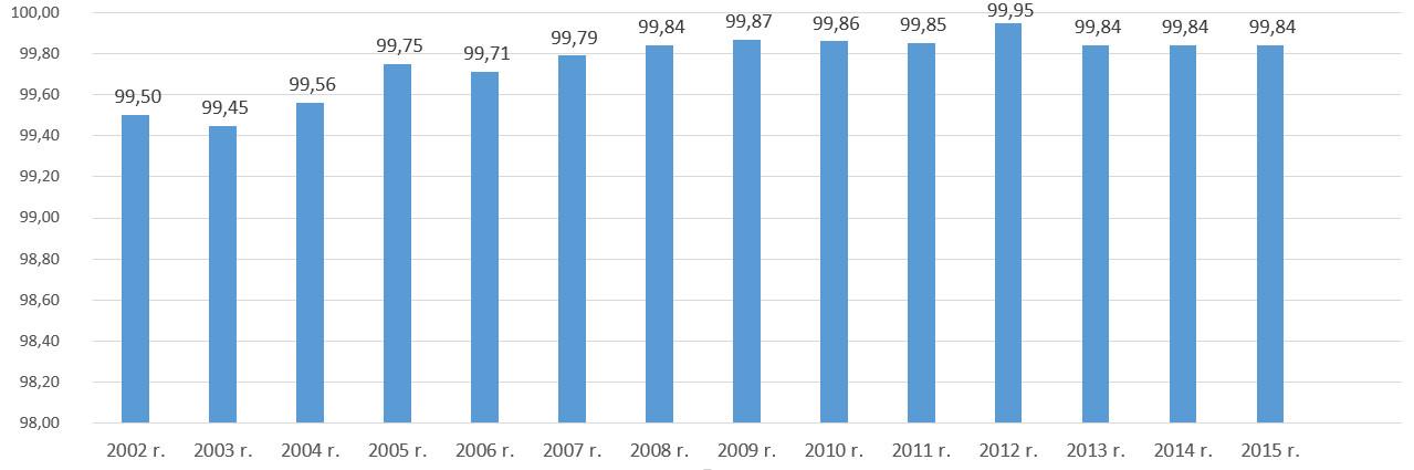 Odsetek dawców honorowych w latach 2002-2015
