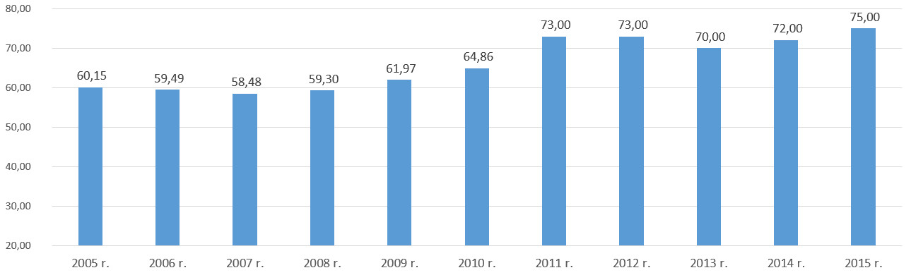 Odsetek dawców wielokrotnych w latach 2005-2015