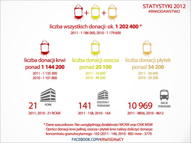 statystyki 2012