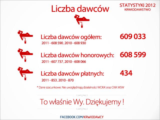 statystyki2012_1