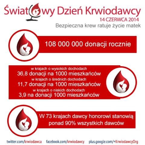 Światowy Dzień Krwiodawcy 2014