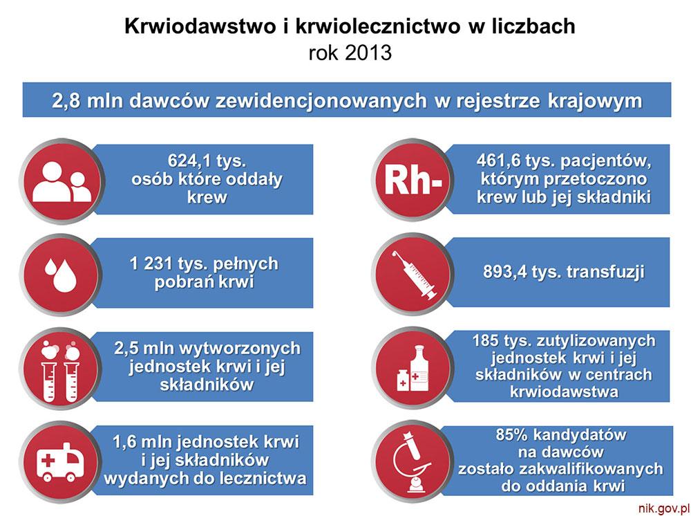 Raport NIK na temat funkcjonowania publicznej służby krwi