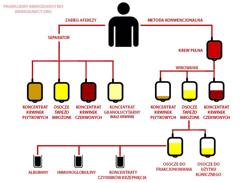 Metody pobierania krwi