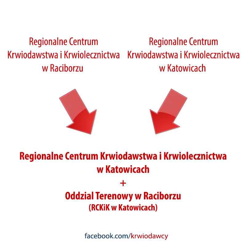 RCKiK w Raciborzu łączy się z RCKiK w Katowicach