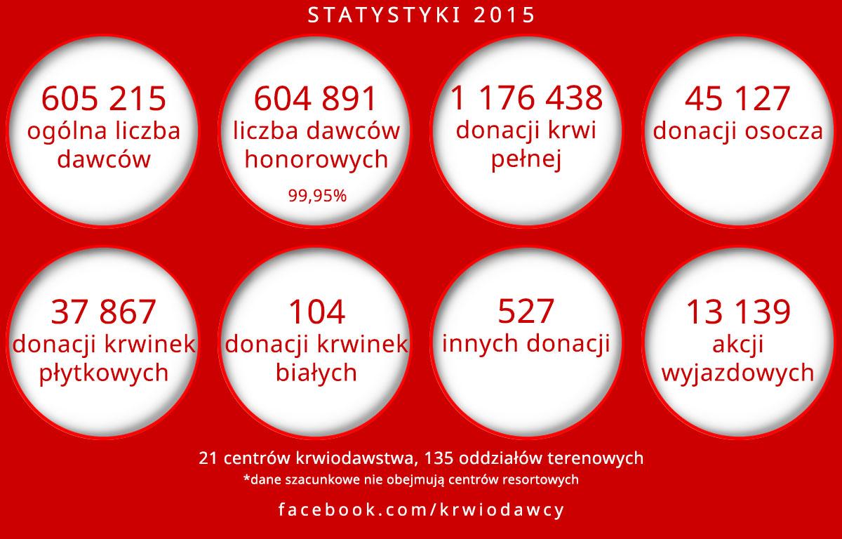 Krwiodawstwo  2015 w liczbach