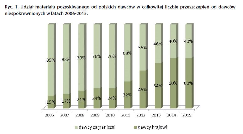 Udział materiału pozyskiwanego od polskich dawców w całkowitej liczbie przeszczepień od dawców niespokrewnionych w latach 2006-2015.