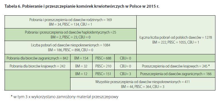 Pobieranie i przeszczepianie komórek krwiotwórczych w Polsce w 2015 r.