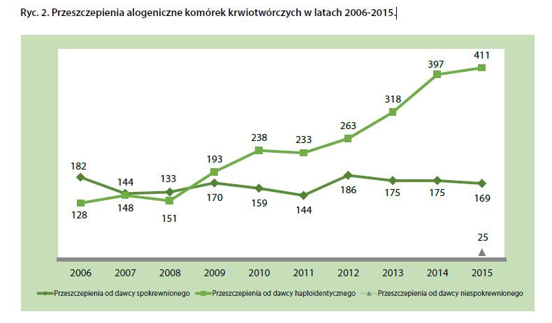 Przeszczepienia alogeniczne komórek krwiotwórczych w latach 2006-2015.