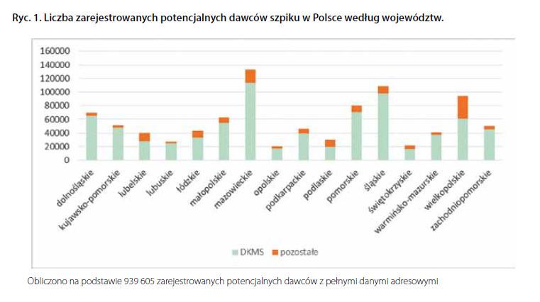 Liczba zarejestrowanych potencjalnych dawców szpiku w Polsce według województw