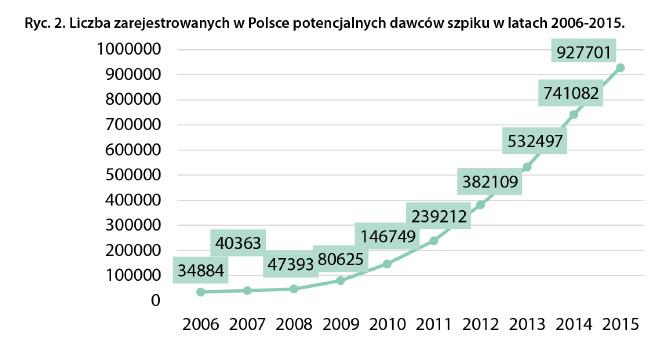 Liczba zarejestrowanych w Polsce potencjalnych dawców w latach 2006-2015