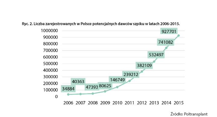 Liczba zarejestrowanych w Polsce potencjalnych dawców szpiku w latach 2006-2014