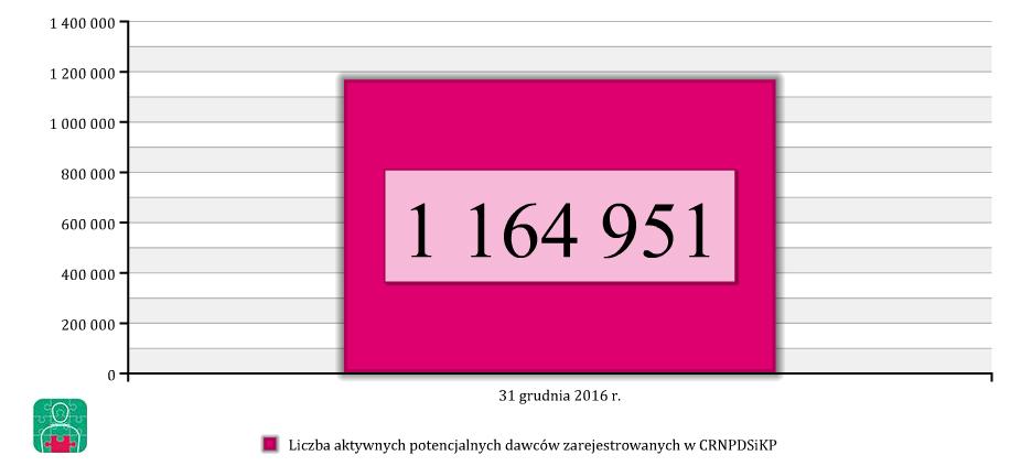 Liczba aktywnych potencjalnych dawców niwspokrewnionych.