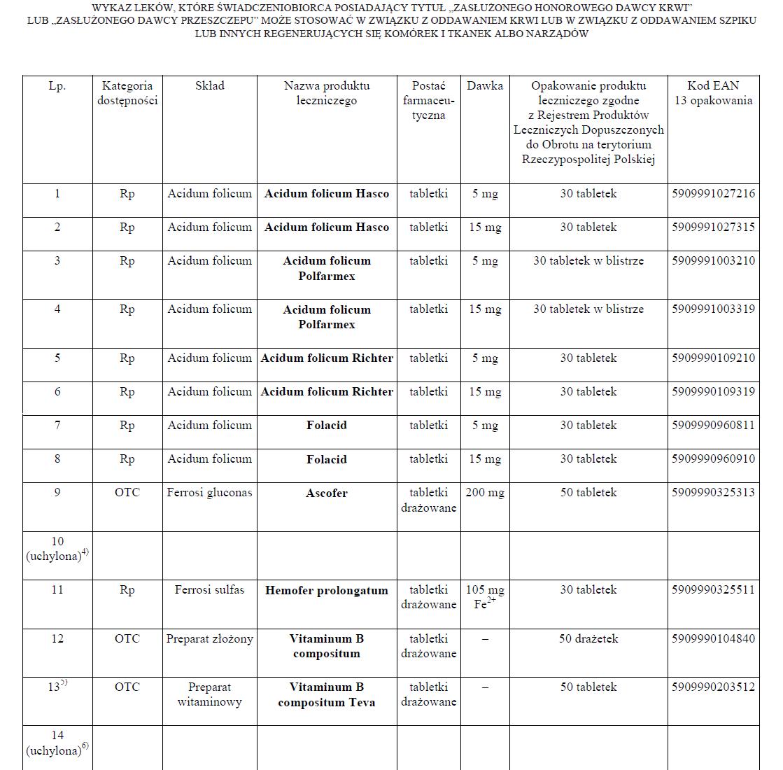 Obwieszczenie Ministra Zdrowia z dnia 27 listopada 2015 r. w sprawie ogłoszenia jednolitego tekstu rozporządzenia Ministra Zdrowia w sprawie wykazu leków dla świadczeniobiorcy posiadającego tytuł