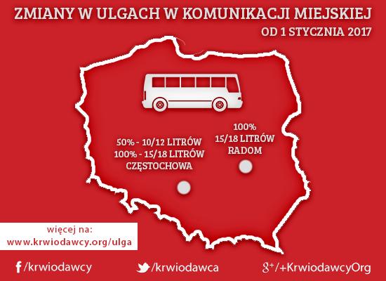 Zmiana zasad w ulgach komunikacji miejskiej w Radomiu i Częstochowie.